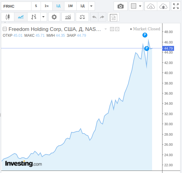 Параболический рост актива Тимура Турлова прекратился, что означает, что последует распродажа.